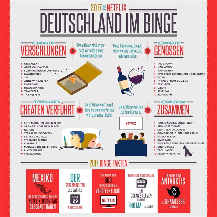 Die beliebtesten Netflix-Serien in Deutschland